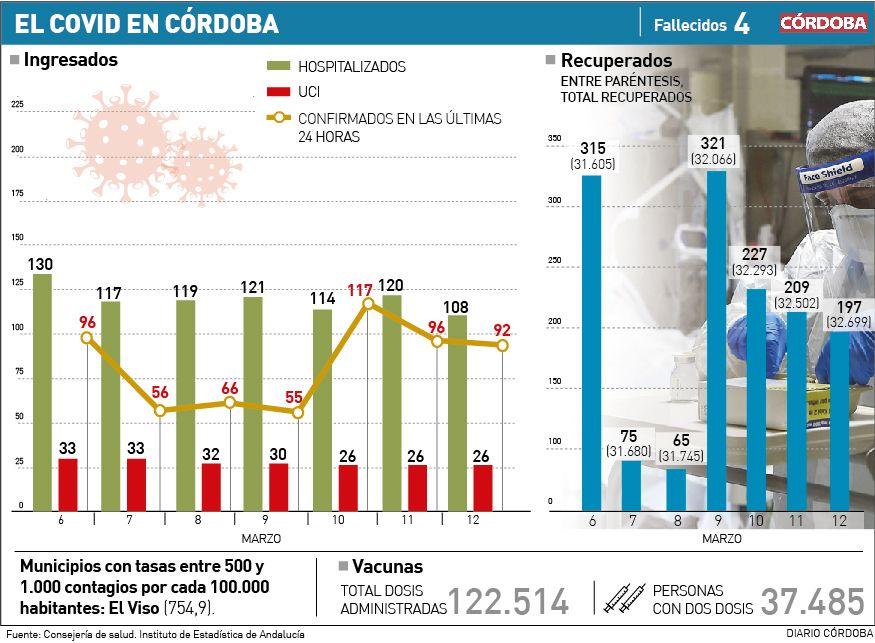 Datos de la pandemia de covid-19 a 12 de marzo del 2021.