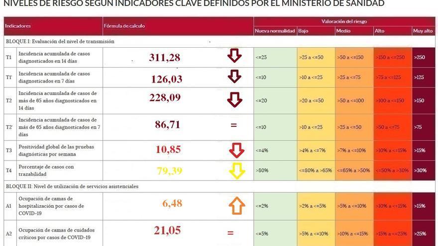 Desciende el riesgo del coronavirus en Zamora