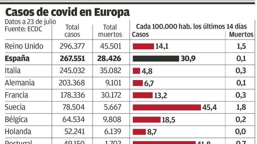Totana (Murcia) vuelve a la fase 1 tras 55 positivos