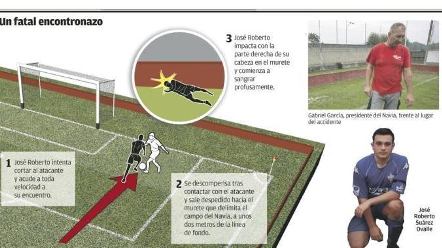 La muerte de un futbolista juvenil al golpearse contra un murete sume a Navia en la zozobra