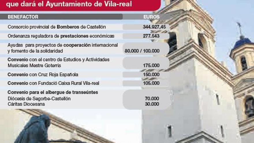 Vila-real reserva casi 3 millones del presupuesto para 75 subvenciones