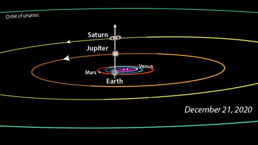 Júpiter y Saturno se abrazan en una insólita conjunción esta navidad