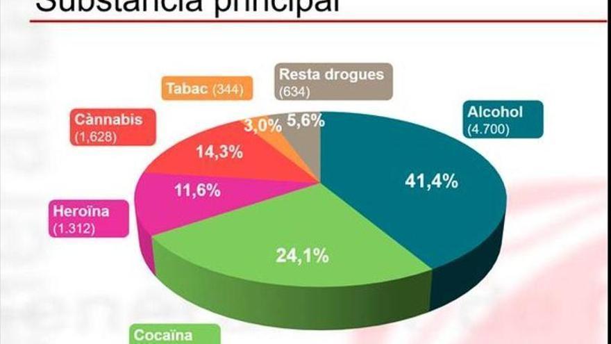 Més d'11.300 persones a Catalunya van iniciar tractament per addicció a les drogues l'any 2020, tot i la pandèmia
