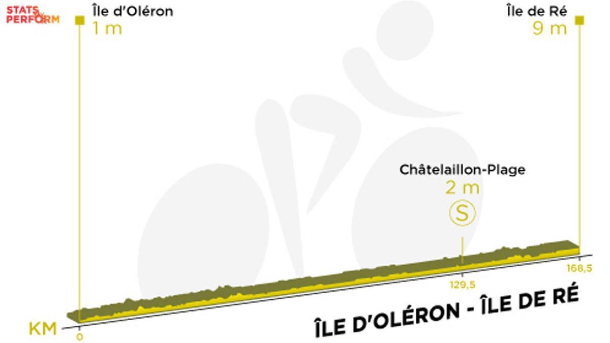 Tour de Francia 2020: Recorrido y perfil de la etapa 10.