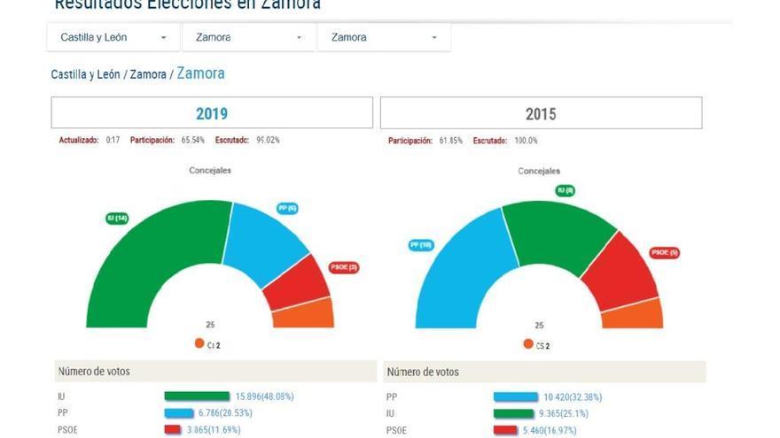Consulta los resultados de las elecciones municipales de Zamora, pueblo a pueblo