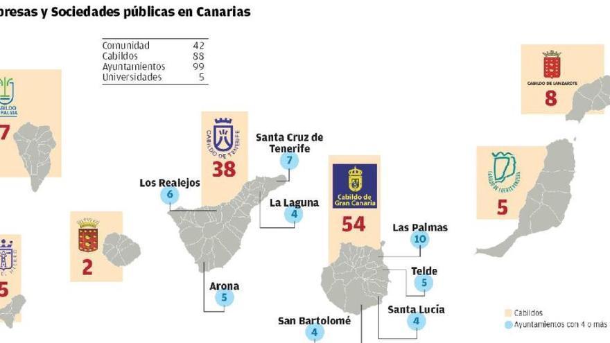 Canarias posee 234 sociedades públicas y la mayoría suspende en transparencia