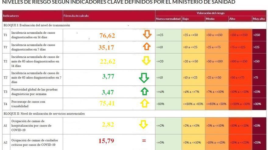 La pandemia en Zamora: incidencia a la baja, pero con tendencia a subir