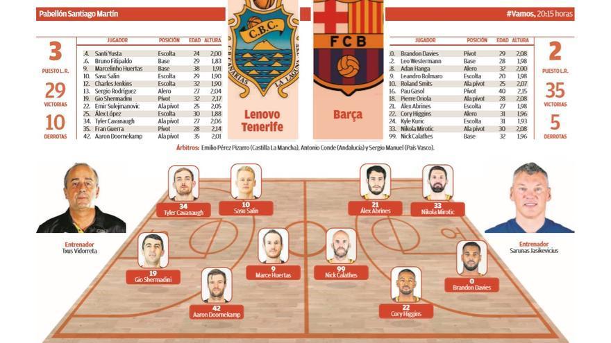 El Lenovo Tenerife vence al Barça