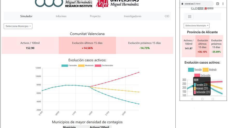 La UMH crea la primera herramienta de monitorización de la evolución del coronavirus en la Comunitat Valenciana