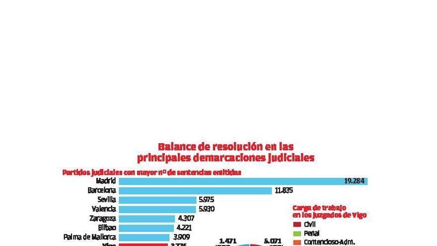 Los jueces de Vigo, los octavos más resolutivos de las 431 demarcaciones judiciales de España