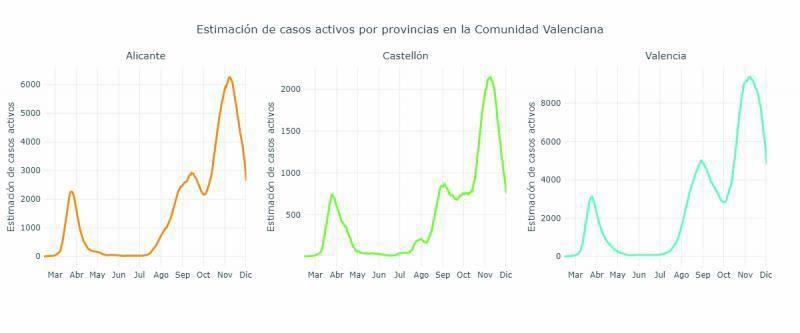 Alicante es la provincia de la Comunidad que mejor controla el pico de la segunda ola