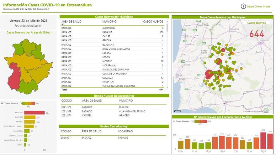 Casos positivos por localidades extremeñas