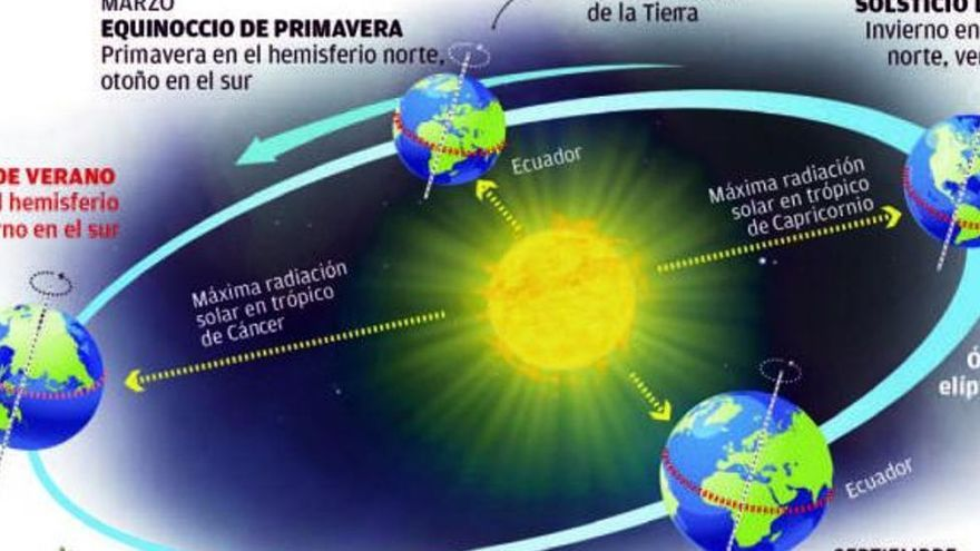 Mercurio, Marte y dos eclipses serán las principales referencias del otoño