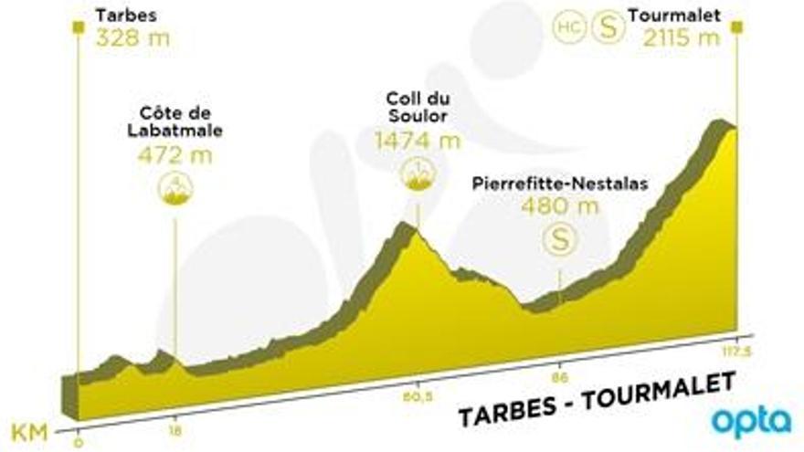 Recorrido y perfil de la etapa 14 del Tour