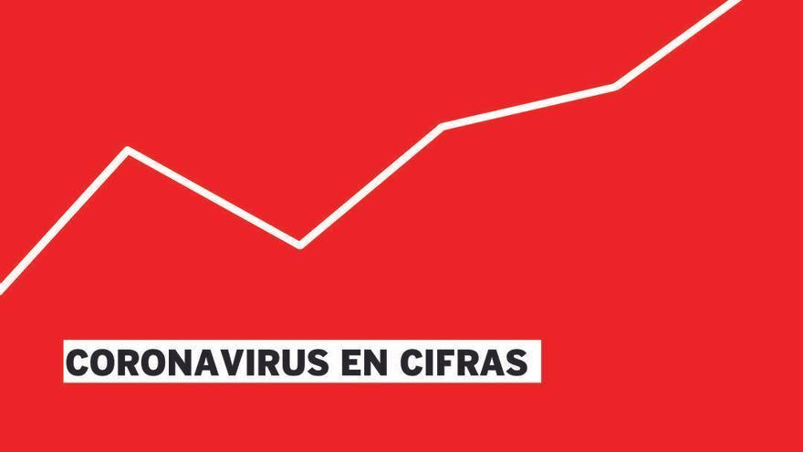 Todos los gráficos para entender el coronavirus en la C. Valenciana