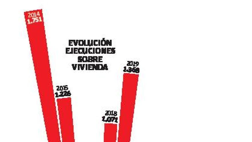 Las ejecuciones hipotecarias caen casi a la mitad en Galicia y se disparan en España