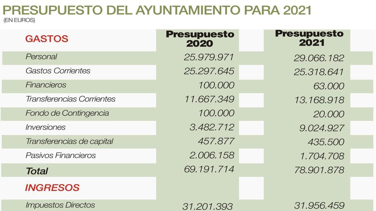 Comparativa de los presupuestos de 2020 y 2021.