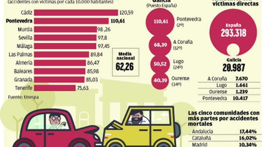 Galicia protagoniza una de las tasas más altas de lesionados en accidentes de tráfico