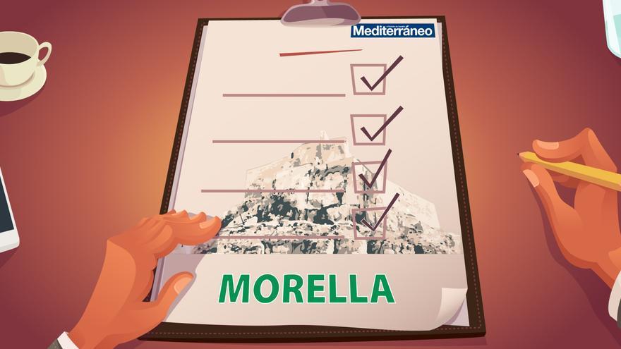 ¿Cuánto sabes de Morella?