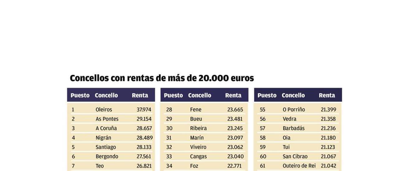 Los concellos con rentas de más de 20.000 euros crecen un 56% en tres años