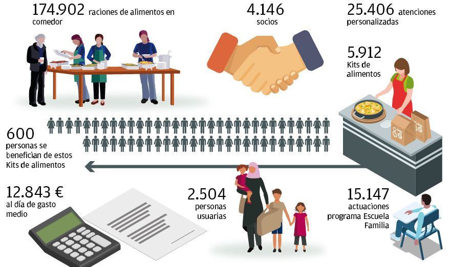 Balance de Casa Caridad de 2020.