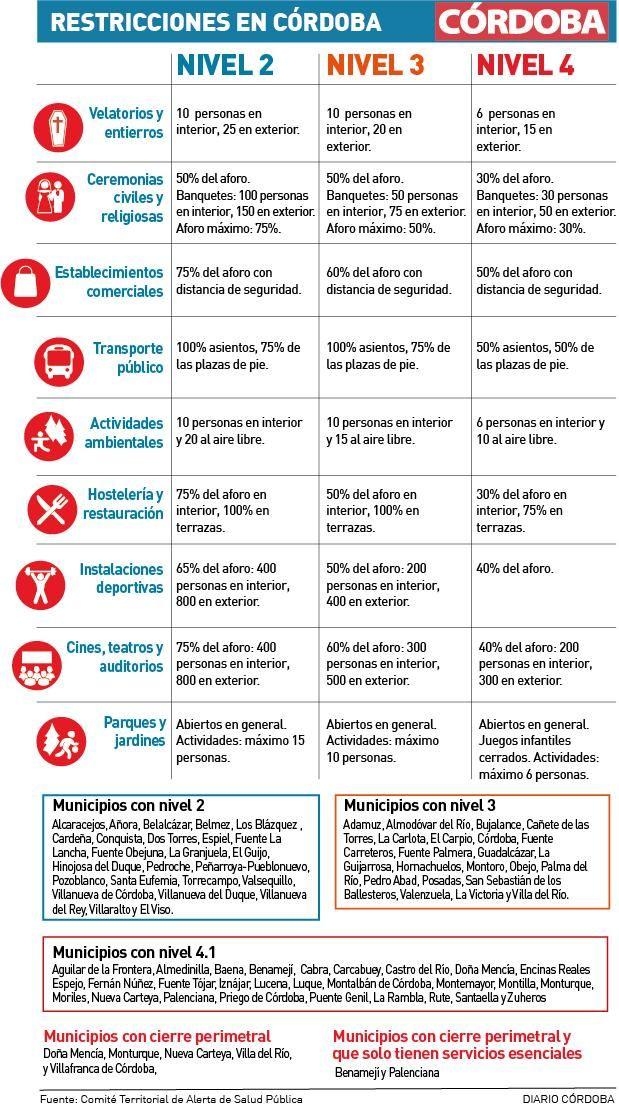 Restricciones según el nivel de alerta sanitaria.
