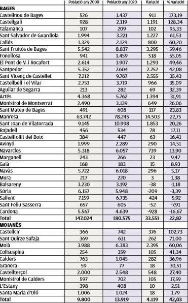 L'evolució demogràfica en vint anys a la Catalunya Central