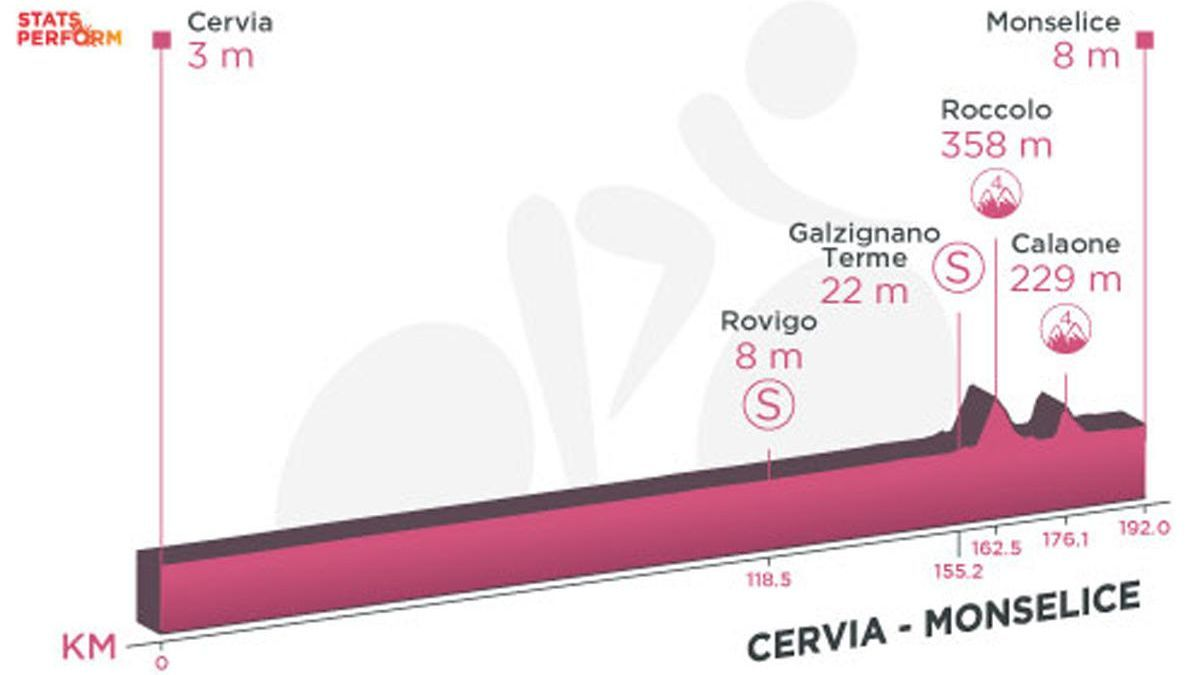 Profile of today's stage of the Giro d'Italia: Cervia - Monselice.