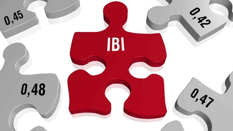 El Ayuntamiento calcula perder 4,2 millones de ingresos de plusvalía y otros 4,8 por IBI