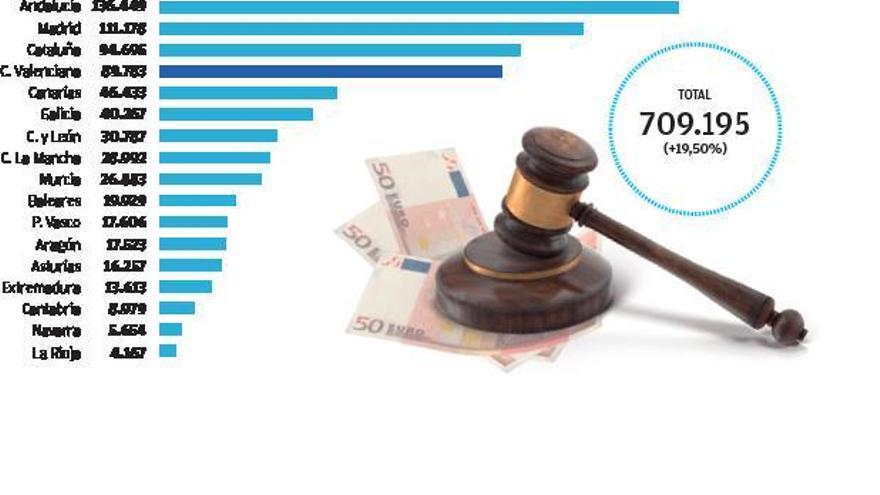 Los fondos buitre inundan los juzgados con las deudas de las tarjetas de pago aplazado