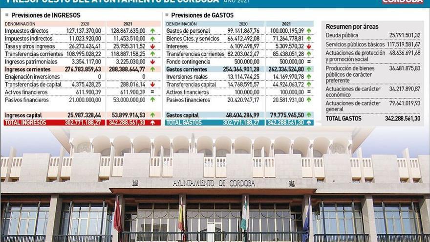 El presupuesto municipal del 2021 entra en vigor al no presentarse alegaciones
