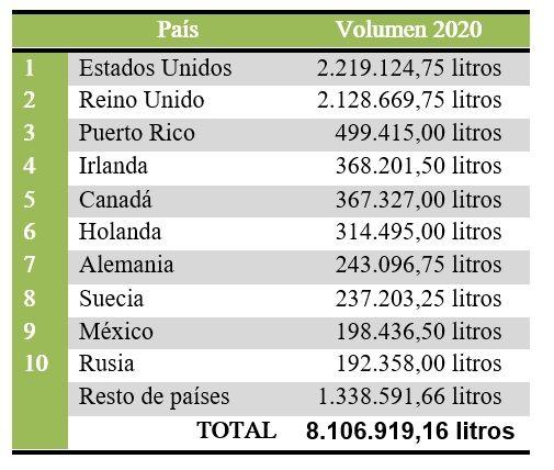 El ranking de exportaciones.