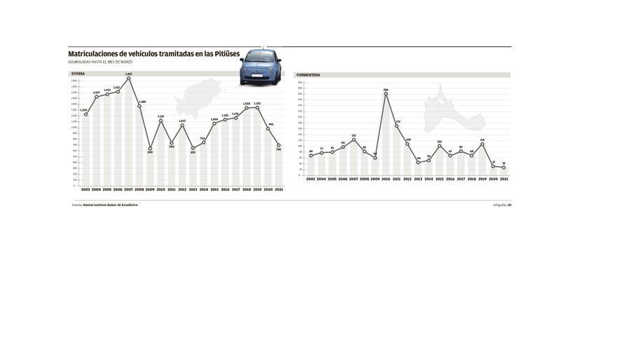 Formentera matricula en marzo el doble de vehículos eléctricos que de gasolina
