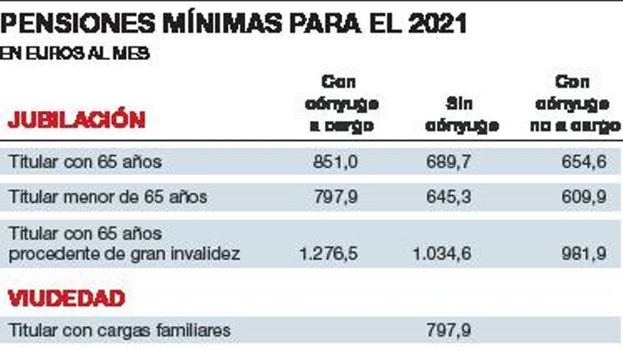 Las pensiones de jubilación oscilarán entre 689 a 2.707 euros