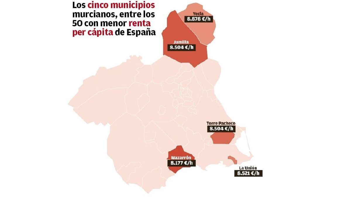 Cinco municipios en los 50 de España con menos renta