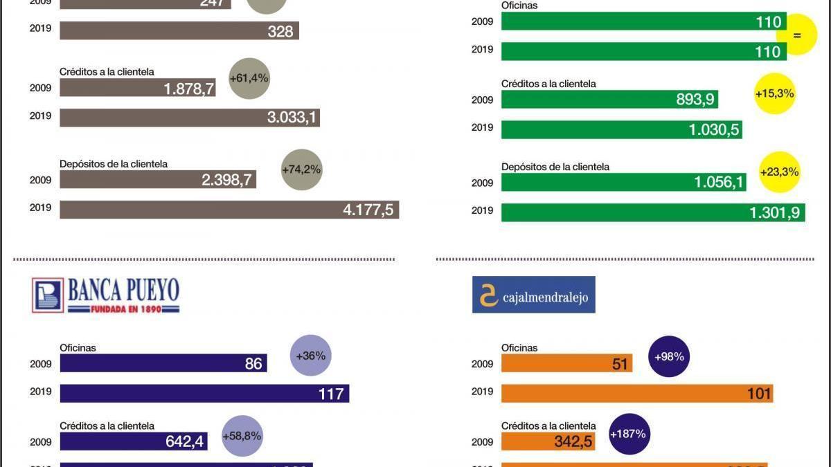 El negocio de las tres entidades bancarias extremeñas crece casi un 70% desde el 2009