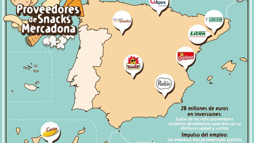 Los proveedores de snacks de Mercadona aumentan ingresos e inversiones durante la pandemia