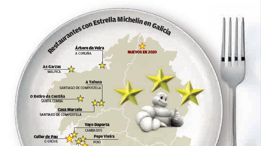 Galicia brilla en el universo Michelin