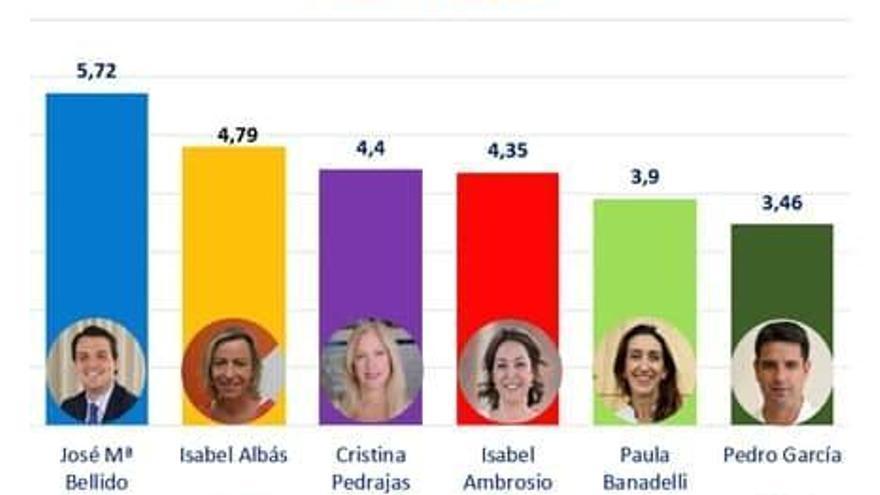 El alcalde es el líder político mejor valorado mientras que Pedro García es el peor
