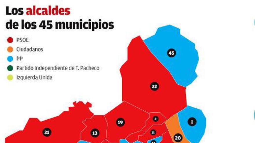 El PP consigue remontar, pero el mapa sigue siendo de color rojo