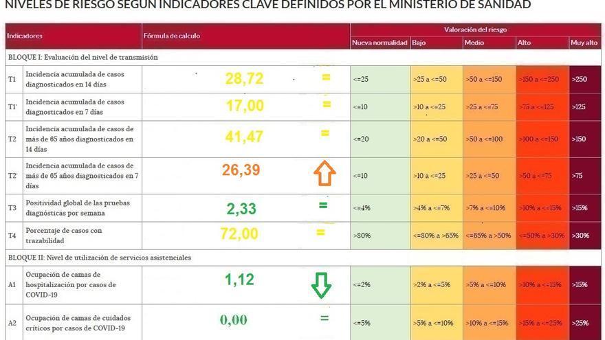 La incidencia entre mayores de 65 años, en riesgo medio en Zamora
