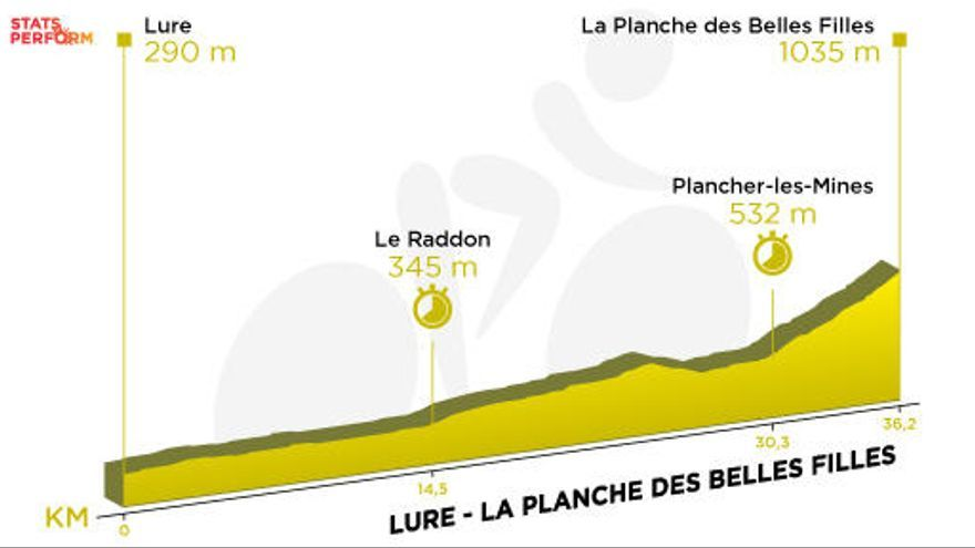 Tour de Francia: Recorrido y perfil de la etapa 20