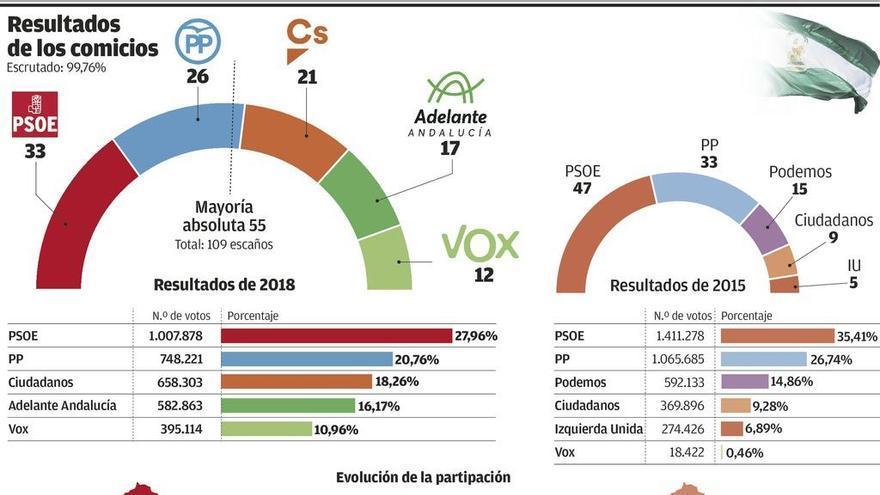 La entrada en tromba de Vox pone Andalucía al alcance de la derecha por primera vez