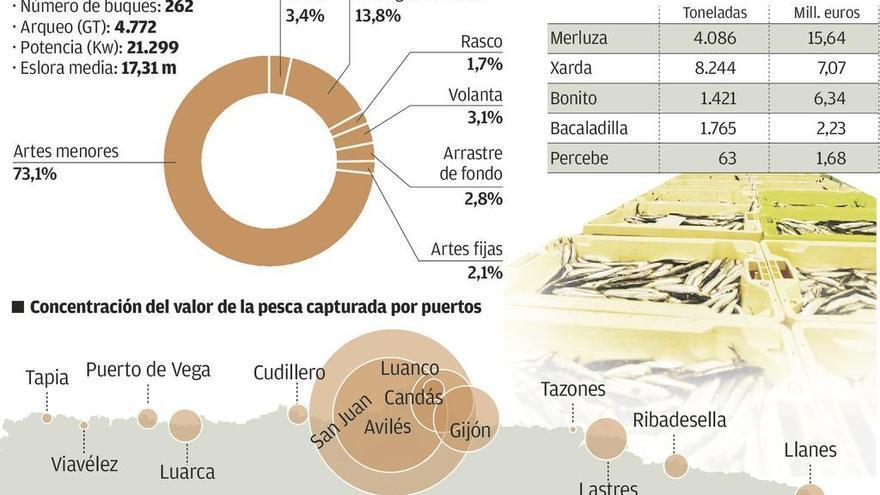 Las rulas asturianas venden un tercio más pese a la fuerte reducción de la flota