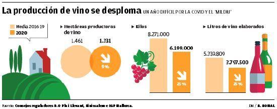 La producción de vinos se desploma