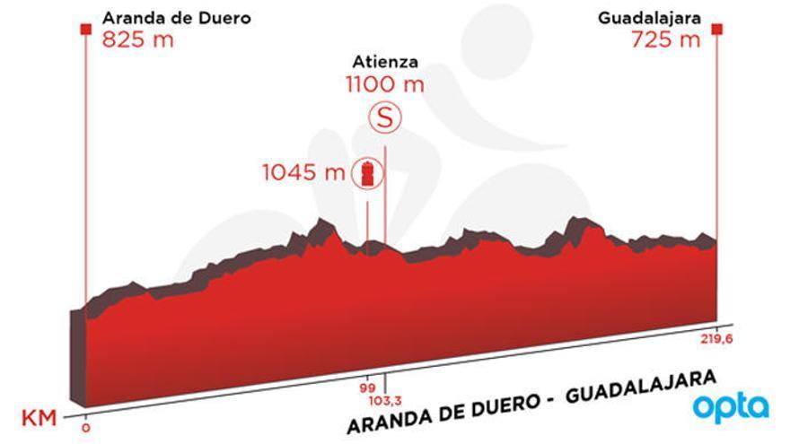 Recorrido y perfil de la etapa de hoy de la Vuelta: Aranda de Duero - Guadalajara
