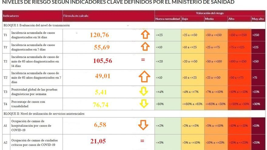 Zamora provincia vuelve a superar la incidencia de 120 casos por cien mil habitantes