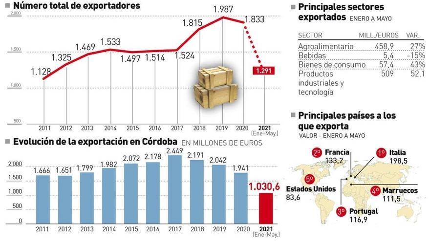 Córdoba lidera el crecimiento de las exportaciones en Andalucía hasta mayo y supera los mil millones de euros en ventas al exterior
