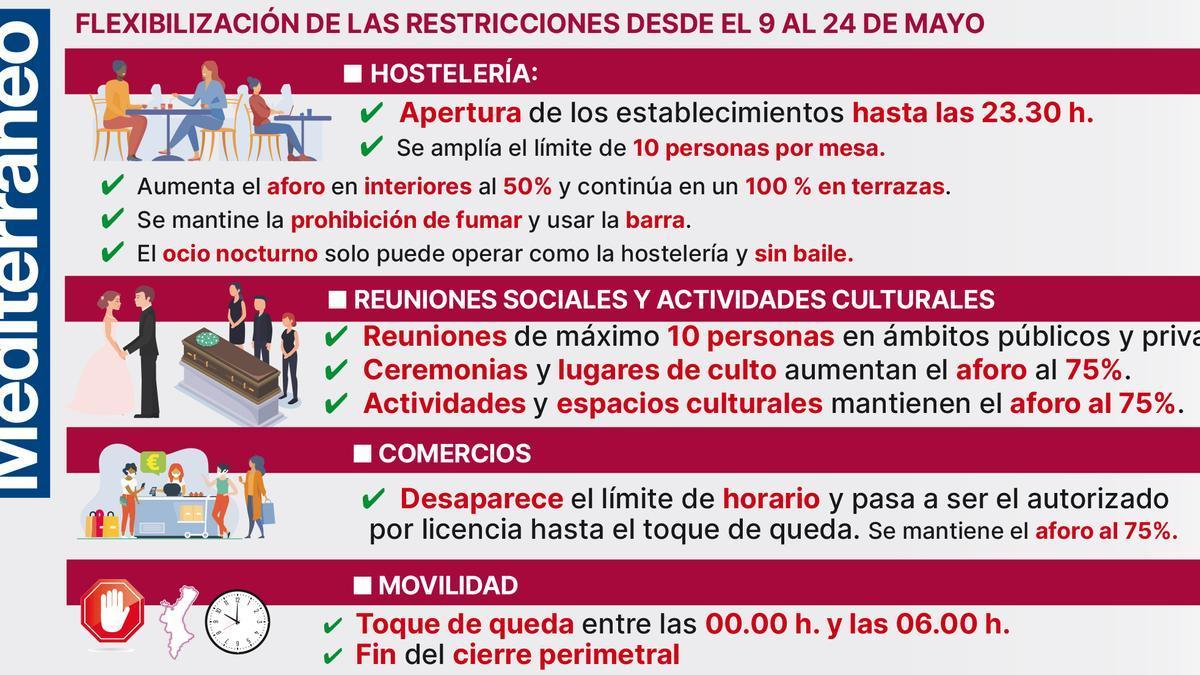 Así quedan las restricciones anunciadas por la Generalitat.