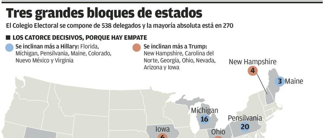 Los 50 estados de EE UU aparecen en el gráfico agrupados en tres bloques: los indecisos, que tienen la llave del resultado final, y los que según las encuestas son feudos firmes de Clinton o Trump.